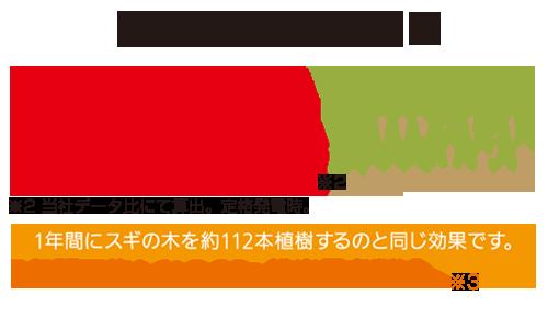 ご家庭のCO2排出量