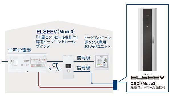 充電コントロール連携イメージ図
