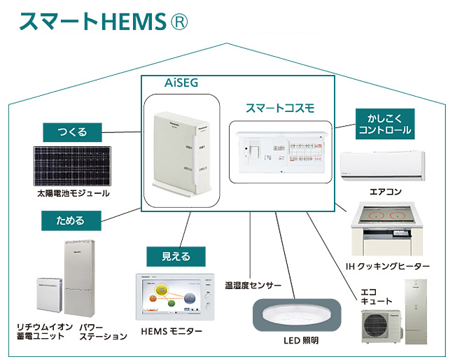 Panasonic スマートHEMS連携図