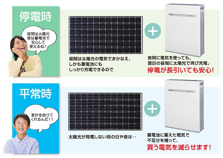 太陽電池と蓄電池が強力連携